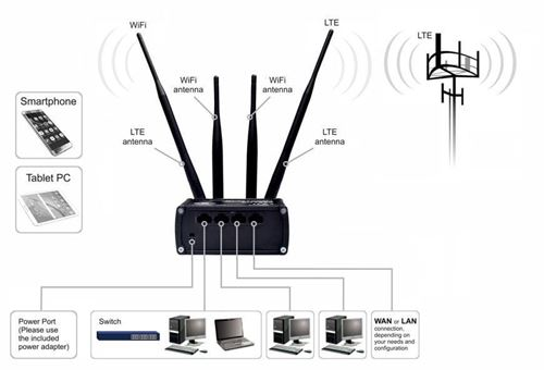Picture of Teltonika 4G router RUT950